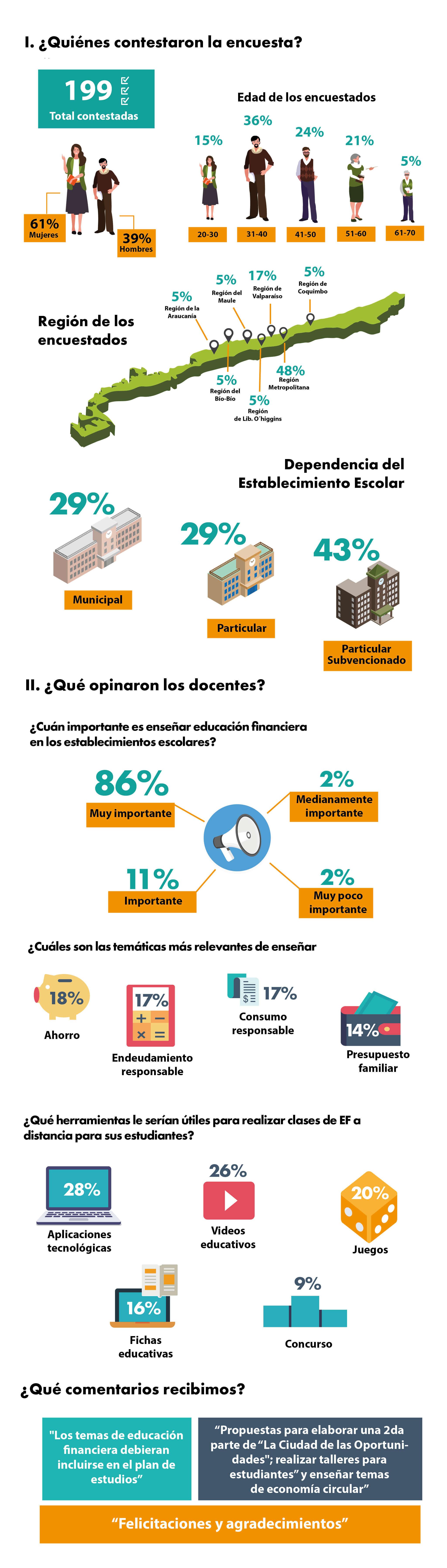 infografia encuesta EF_Mesa de trabajo 1 (1)